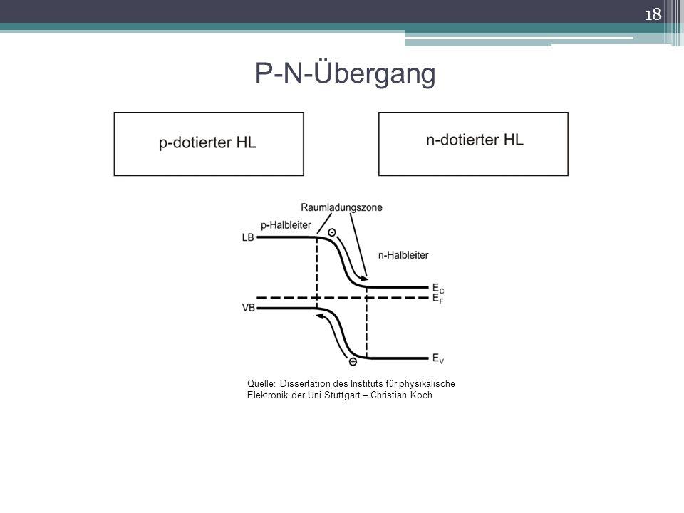 P-N-Übergang Quelle: Dissertation des Instituts für physikalische Elektronik der Uni Stuttgart – Christian Koch.