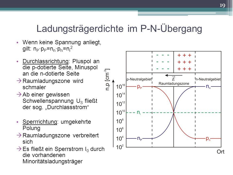 Ladungsträgerdichte im P-N-Übergang
