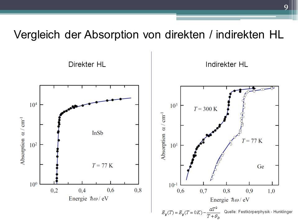 Vergleich der Absorption von direkten / indirekten HL