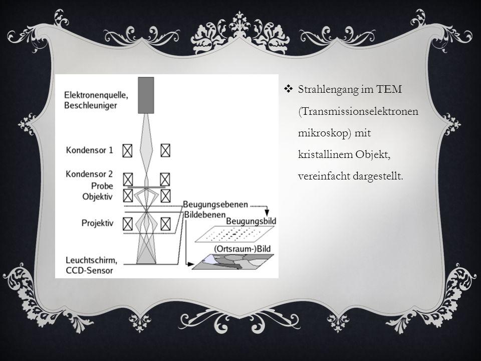 Strahlengang im TEM (Transmissionselektronenmikroskop) mit kristallinem Objekt, vereinfacht dargestellt.