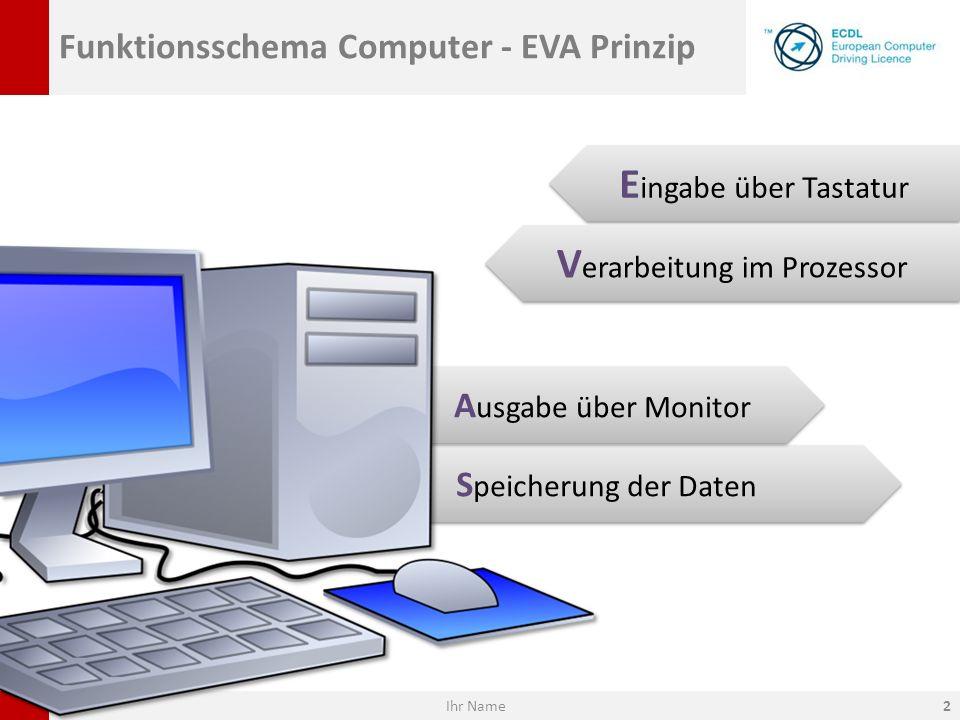 Funktionsschema Computer - EVA Prinzip