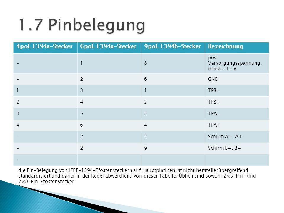 1.7 Pinbelegung 4pol. 1394a-Stecker 6pol. 1394a-Stecker