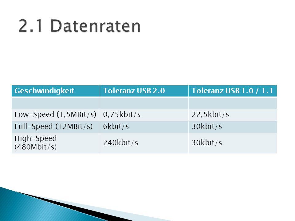 2.1 Datenraten Geschwindigkeit Toleranz USB 2.0 Toleranz USB 1.0 / 1.1