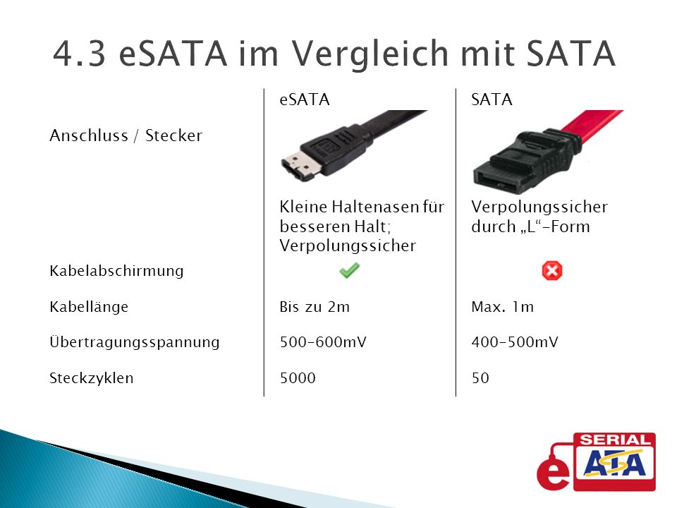 4.3 eSATA im Vergleich mit SATA