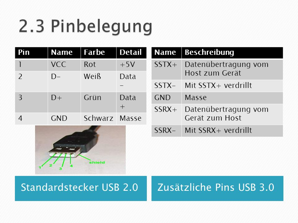 2.3 Pinbelegung Standardstecker USB 2.0 Zusätzliche Pins USB 3.0 Pin