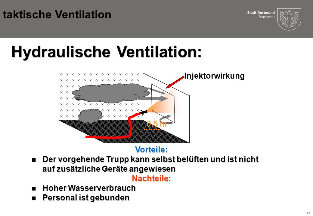 Hydraulische Ventilation: