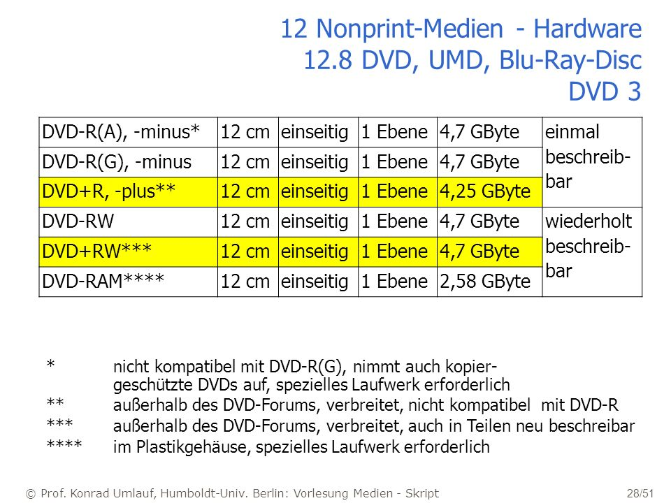 12 Nonprint-Medien - Hardware 12.8 DVD, UMD, Blu-Ray-Disc DVD 3