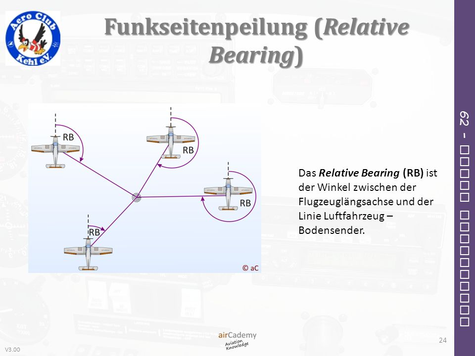 Funkseitenpeilung (Relative Bearing)