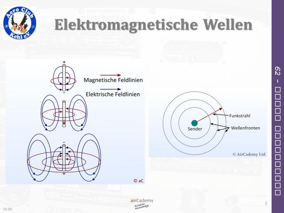 Elektromagnetische Wellen