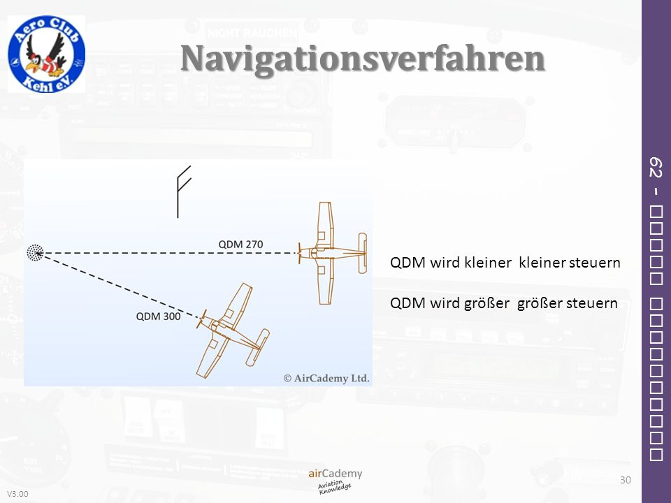 Navigationsverfahren
