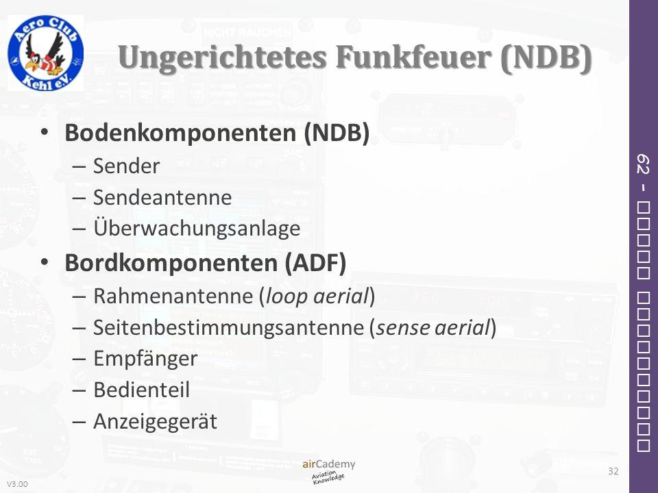 Ungerichtetes Funkfeuer (NDB)