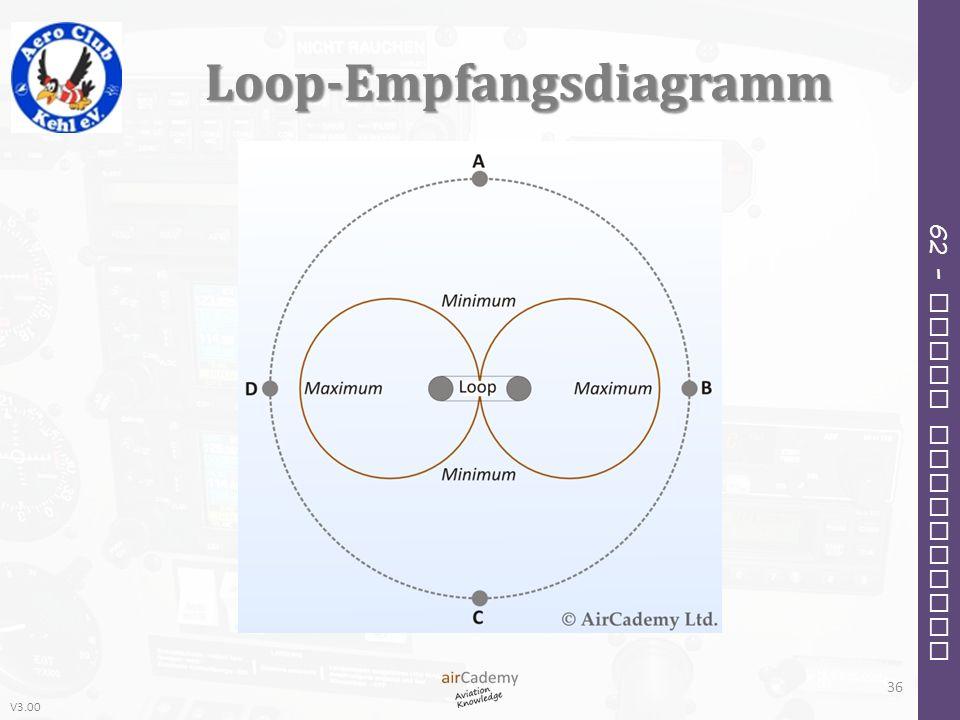 Loop-Empfangsdiagramm