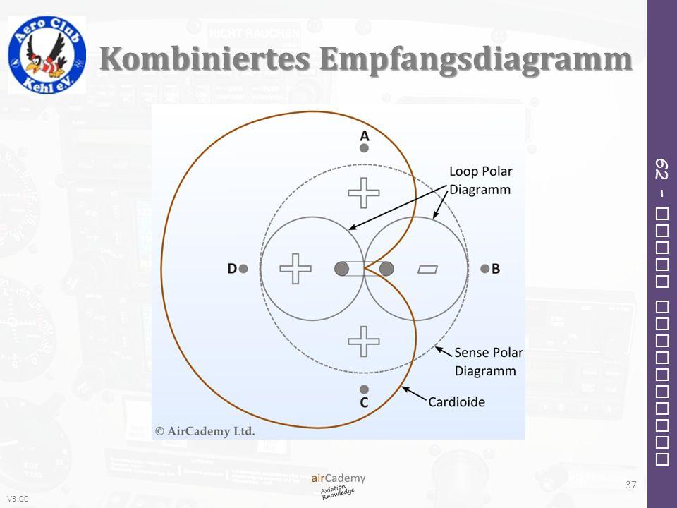 Kombiniertes Empfangsdiagramm