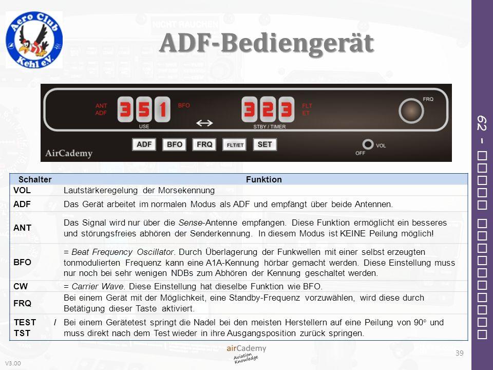 ADF-Bediengerät Schalter Funktion VOL