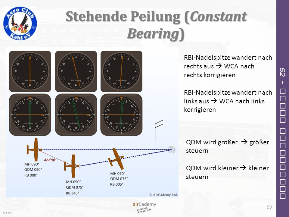 Stehende Peilung (Constant Bearing)