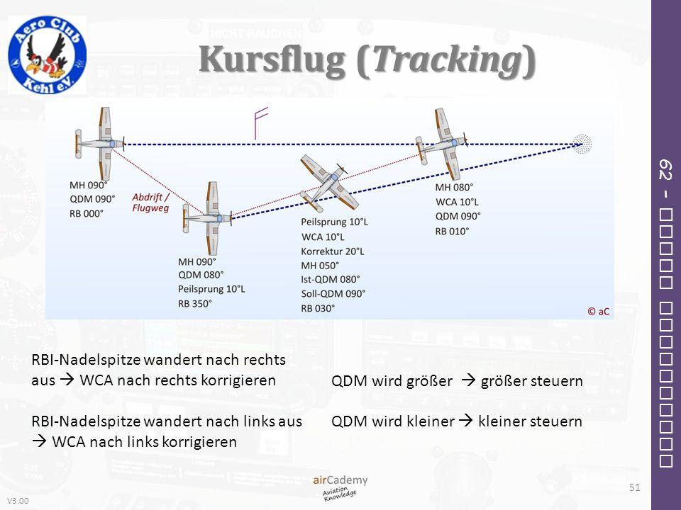 Kursflug (Tracking) RBI-Nadelspitze wandert nach rechts aus  WCA nach rechts korrigieren.