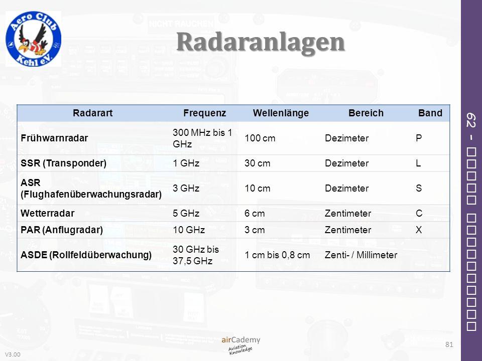 Radaranlagen Radarart Frequenz Wellenlänge Bereich Band Frühwarnradar