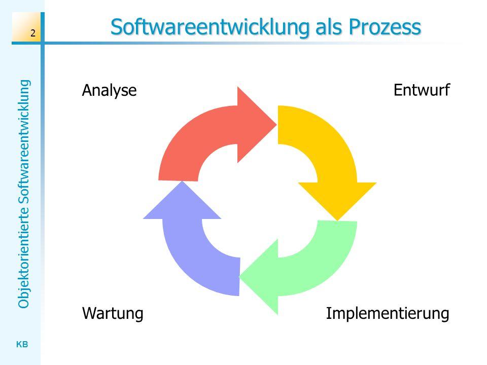 Softwareentwicklung als Prozess