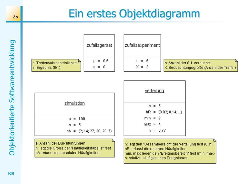 Ein erstes Objektdiagramm