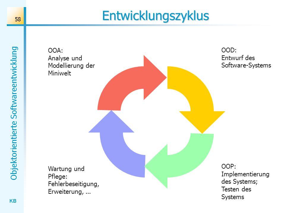 Entwicklungszyklus OOA: Analyse und Modellierung der Miniwelt