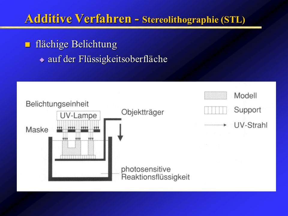 Additive Verfahren - Stereolithographie (STL)