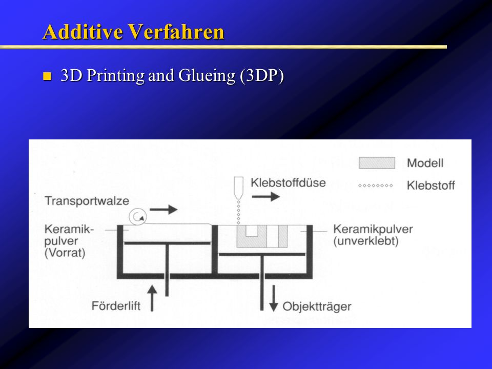Additive Verfahren 3D Printing and Glueing (3DP)