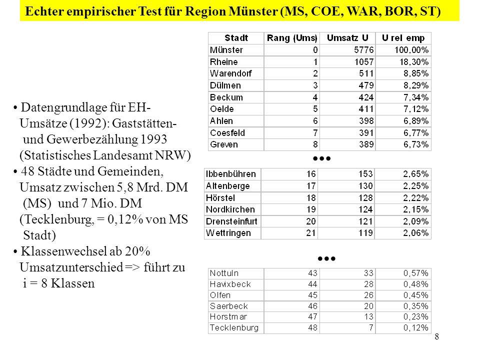 Echter empirischer Test für Region Münster (MS, COE, WAR, BOR, ST)