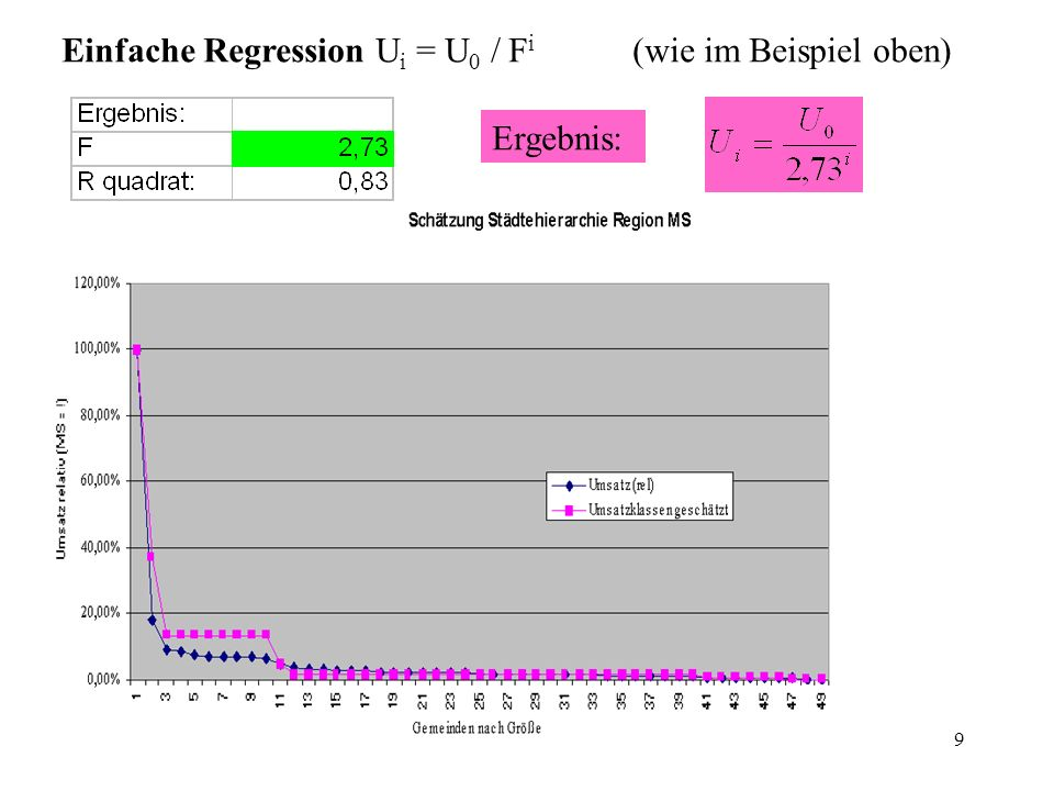 Einfache Regression Ui = U0 / Fi