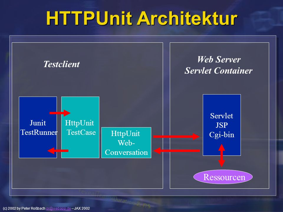 HTTPUnit Architektur Web Server Testclient Servlet Container