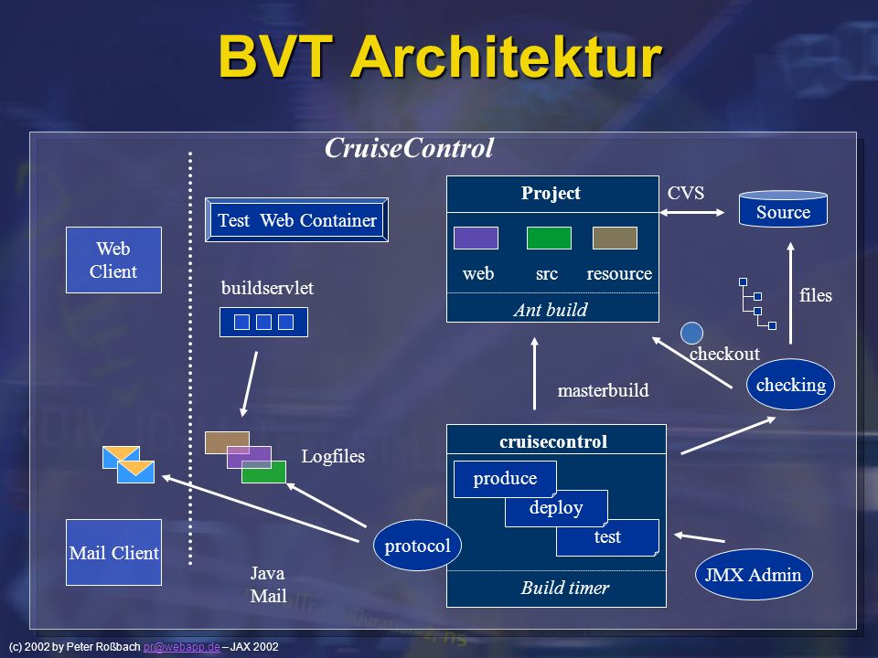 BVT Architektur CruiseControl Ant build resource src web Project