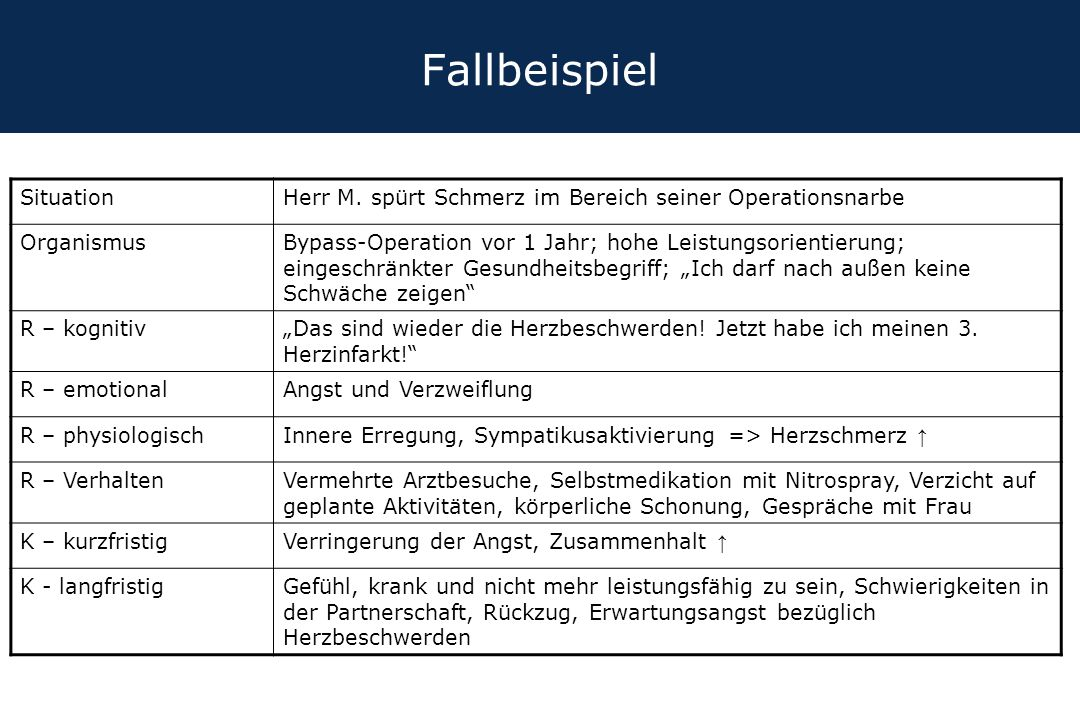 Fallbeispiel Situation