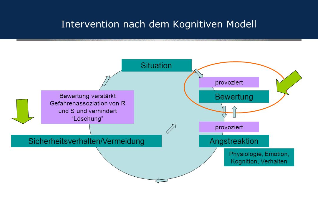 Intervention nach dem Kognitiven Modell