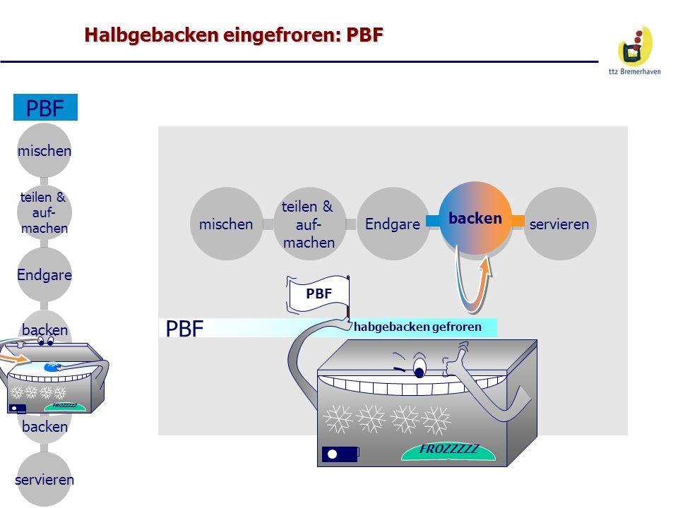 Halbgebacken eingefroren: PBF