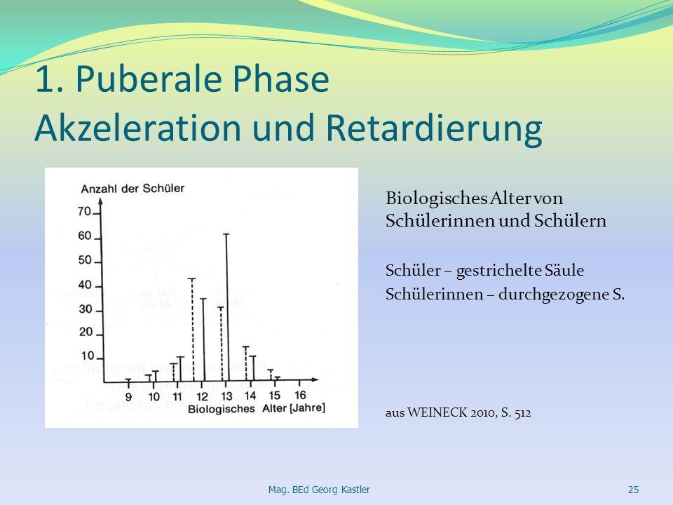 1. Puberale Phase Akzeleration und Retardierung