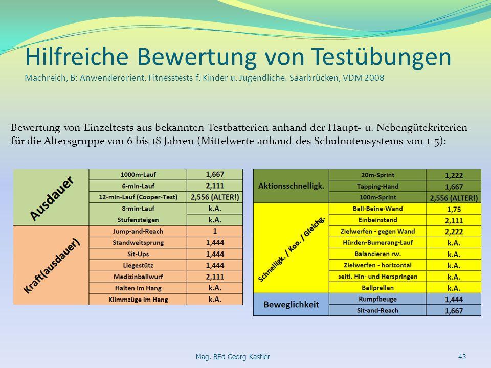 Hilfreiche Bewertung von Testübungen Machreich, B: Anwenderorient