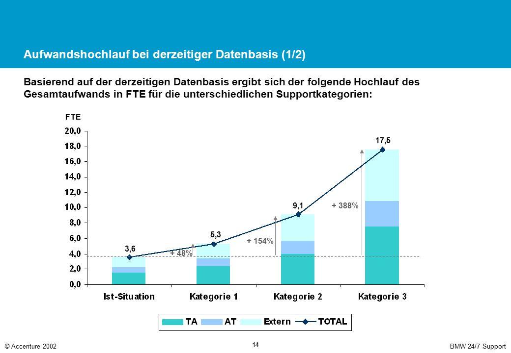 Aufwandshochlauf bei derzeitiger Datenbasis (2/2)