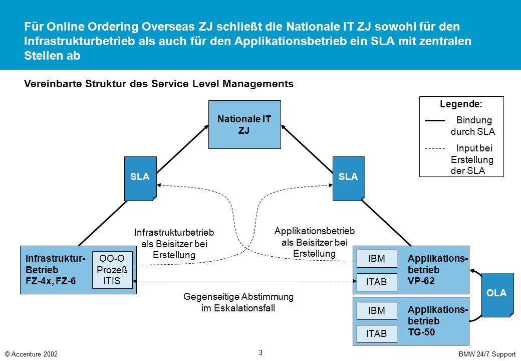 Im Vergleich mit dem linearen Ansatz erfolgt eine Verlagerung der Verantwortung vom Betrieb in Richtung des Kunden bzw. Anwenders