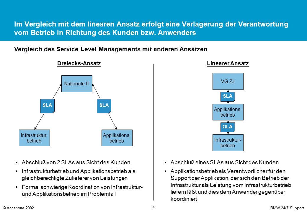 1st und 3rd Level Support sind ebenfalls über OLAs an den 2nd Level Support angebunden