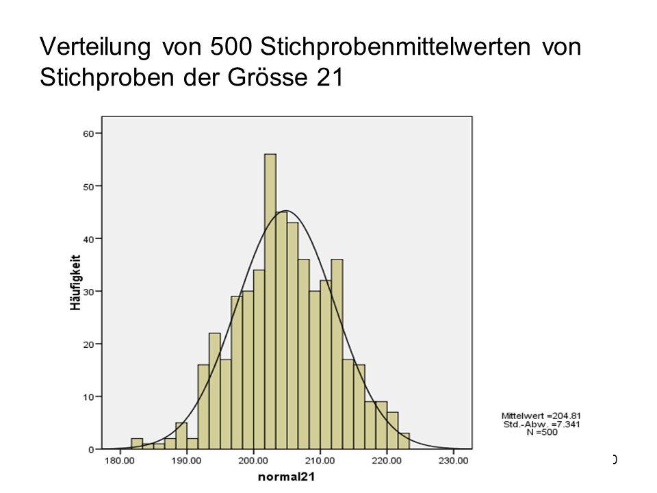 Verteilung von 500 Stichprobenmittelwerten von Stichproben der Grösse 21