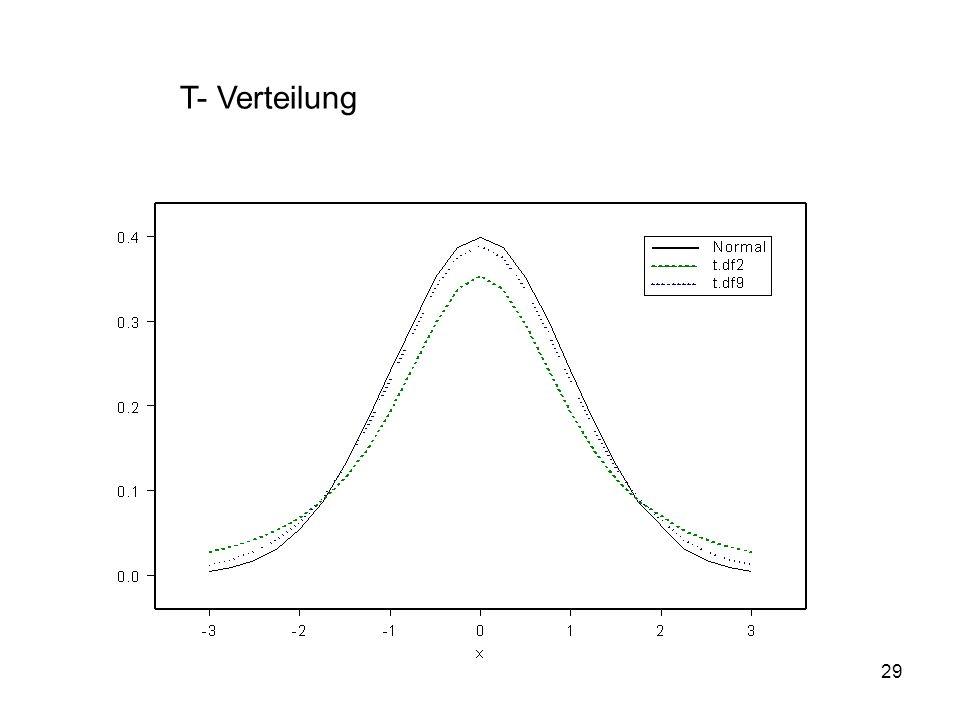 T- Verteilung