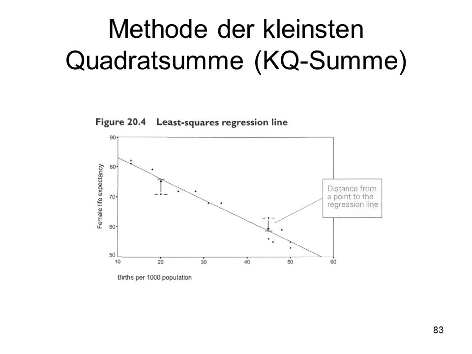 Methode der kleinsten Quadratsumme (KQ-Summe)