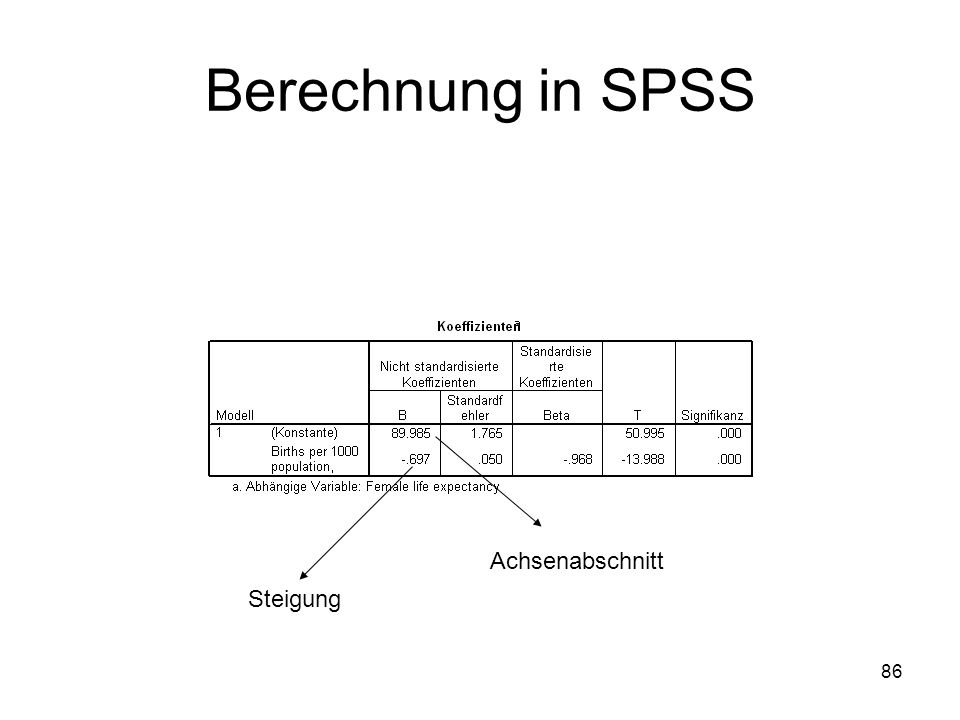 Berechnung in SPSS Achsenabschnitt Steigung