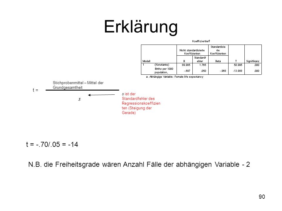Erklärung Stichprobenmittel – Mittel der Grundgesamtheit. t = s ist der Standardfehler des Regressionskoeffizienten (Steigung der Gerade)