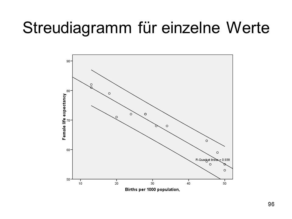 Streudiagramm für einzelne Werte