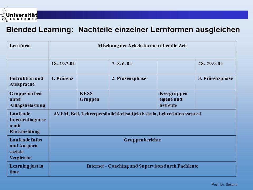 Blended Learning: Nachteile einzelner Lernformen ausgleichen