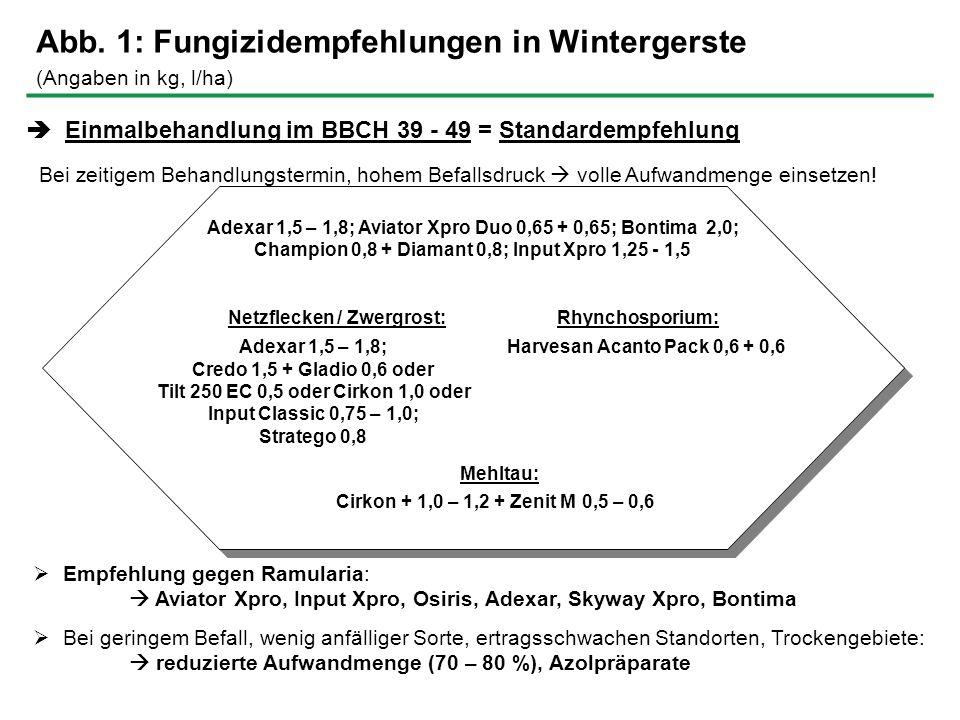 Abb. 1: Fungizidempfehlungen in Wintergerste