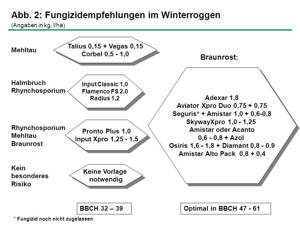 Abb. 2: Fungizidempfehlungen im Winterroggen