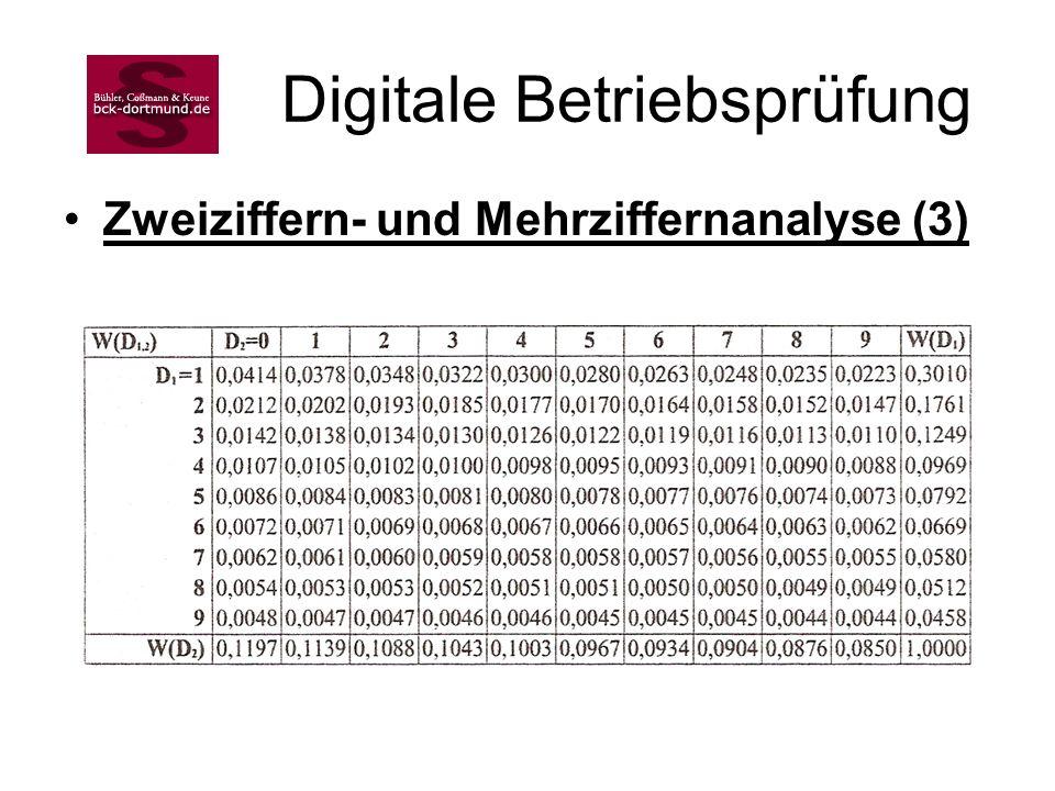 Digitale Betriebsprüfung