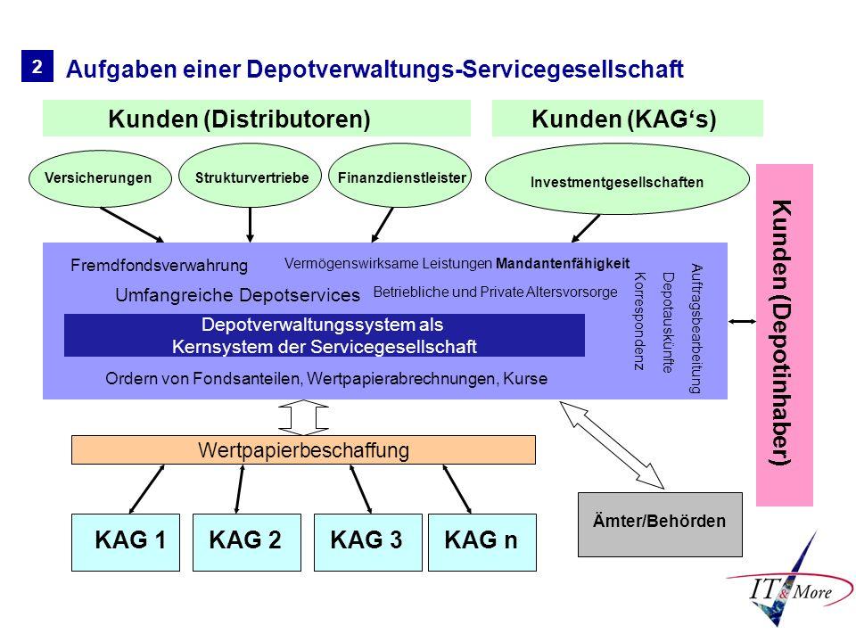 Kunden (Distributoren) Investmentgesellschaften Kunden (Depotinhaber)