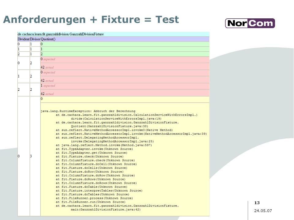 Anforderungen + Fixture = Test